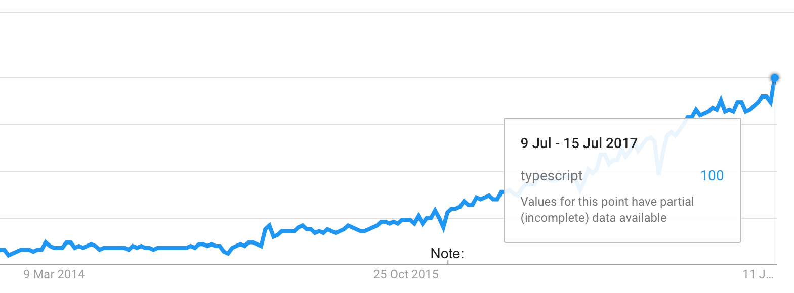 TypeScript interest peaks in Google Trends' July 2017 stats